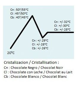 Chocolate Thermometer