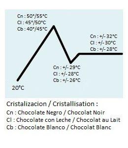 Templadora de Chocolate - STADTER